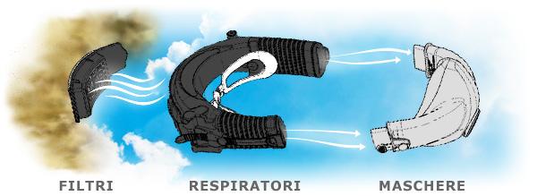 Flusso d'aria: --> Filtro --> respiratore --> maschera